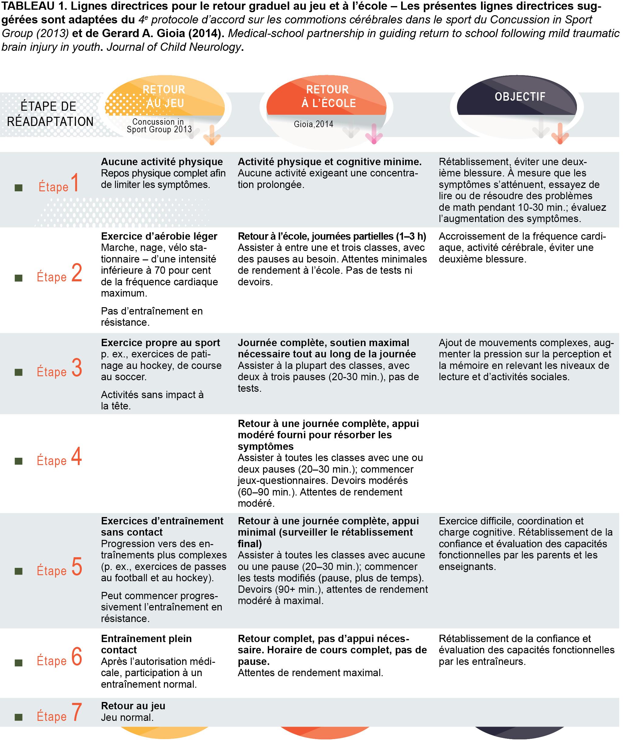 Tableau des lignes directrices sur les commotions cérébrales