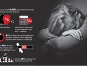 Infographic displaying results of a domestic violence survey